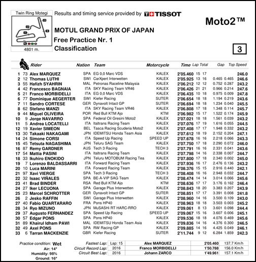 2017 MotoGP 第15戦日本グランプリ Moto2 FP1リザルト