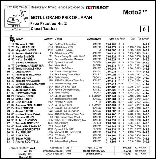 2017 MotoGP 第15戦日本グランプリ Moto2 FP2リザルト