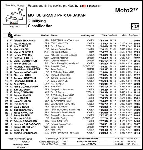 2017 MotoGP 第15戦日本グランプリ Moto2 QPリザルト
