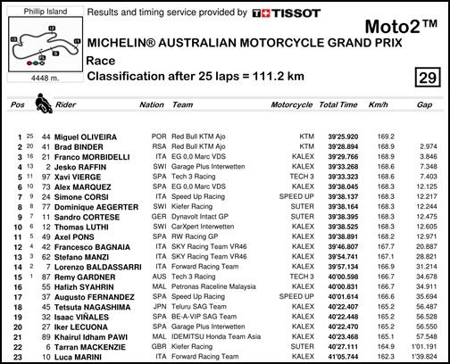 2017 MotoGP 第16戦オーストラリア Moto2 レースリザルト