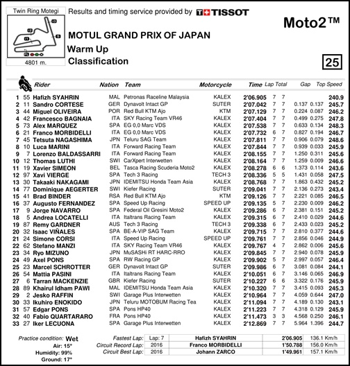 2017 MotoGP 第15戦日本グランプリ Moto2 WUPリザルト