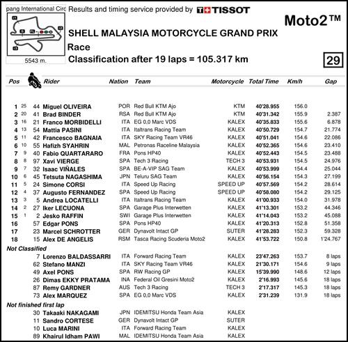 2017 MotoGP 第17戦マレーシアGP Moto2 決勝リザルト