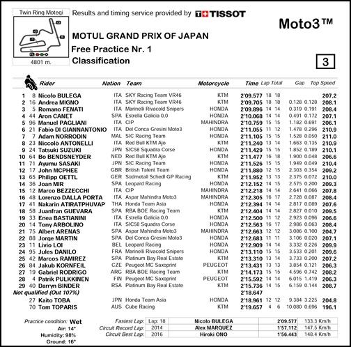 2017 MotoGP 第15戦日本グランプリ Moto3 FP1リザルト