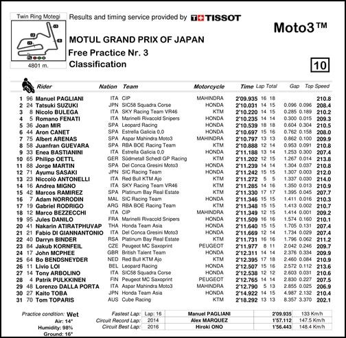 2017 MotoGP 第15戦日本グランプリ Moto3 FP3リザルト