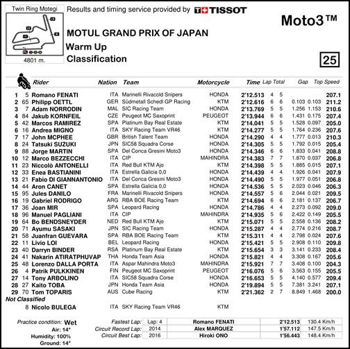 2017 MotoGP 第15戦日本グランプリ Moto3 WUPリザルト