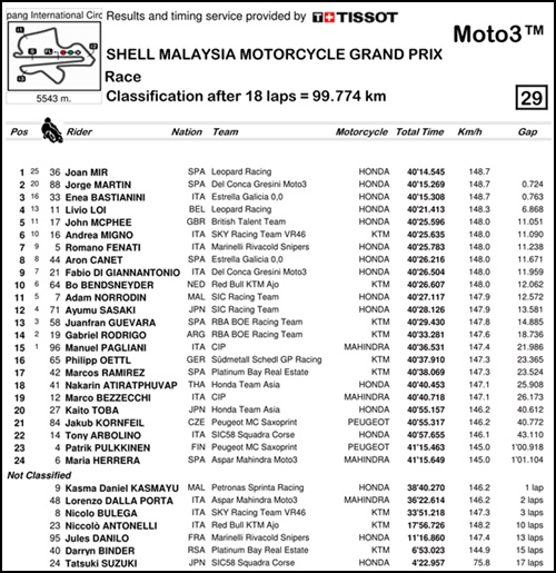 2017 MotoGP 第17戦マレーシアGP Moto3 決勝リザルト
