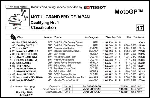 2017 MotoGP 第15戦日本グランプリ MotoGP Q1リザルト