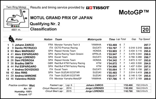 2017 MotoGP 第15戦日本グランプリ MotoGP Q2リザルト