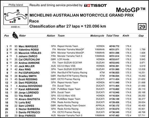 2017 MotoGP 第16戦オーストラリア MotoGP レースリザルト
