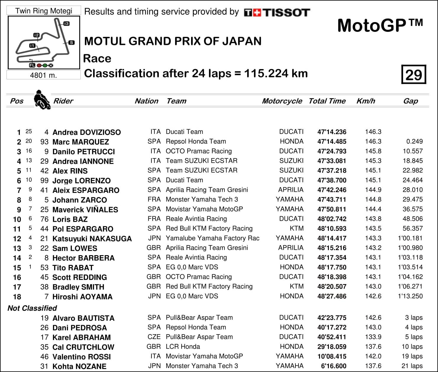 2017 MotoGP 第15戦日本グランプリ MotoGP レースリザルト