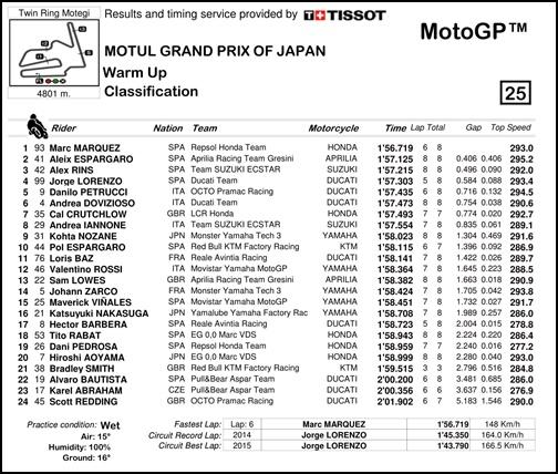 2017 MotoGP 第15戦日本グランプリ MotoGP WUPリザルト