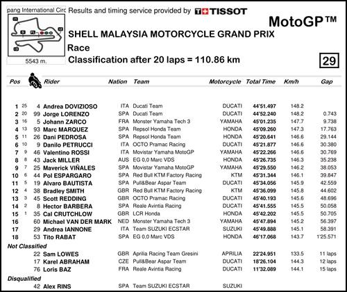 2017 MotoGP 第17戦マレーシアGP MotoGP 決勝リザルト