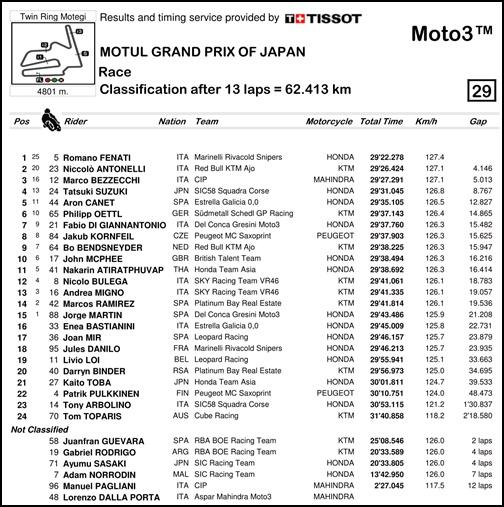 2017 MotoGP 第15戦日本グランプリ Moto3 レースリザルト
