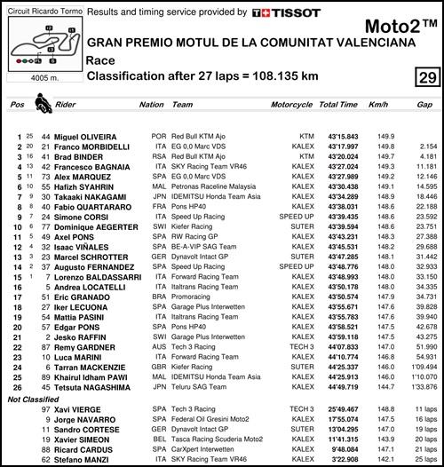 2017 MotoGP 第18戦バレンシアGP Moto2 決勝リザルト