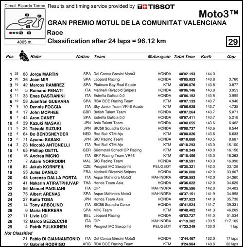 2017 MotoGP 第18戦バレンシアGP Moto3 決勝リザルト